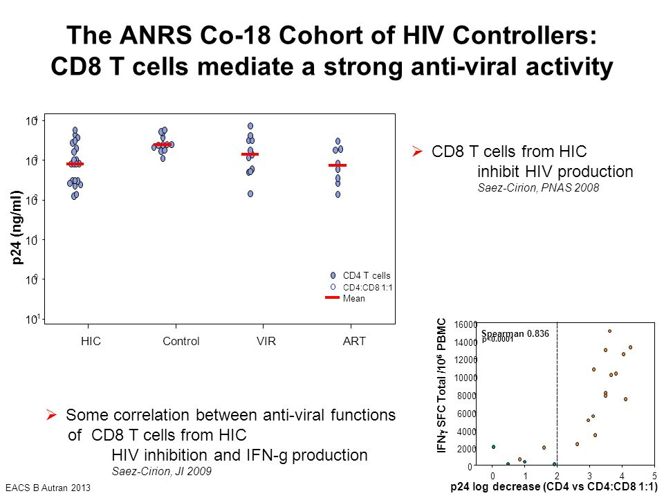 The ANRS Co-18 Cohort of HIV Controllers: CD8 T cells mediate a strong anti-viral activity