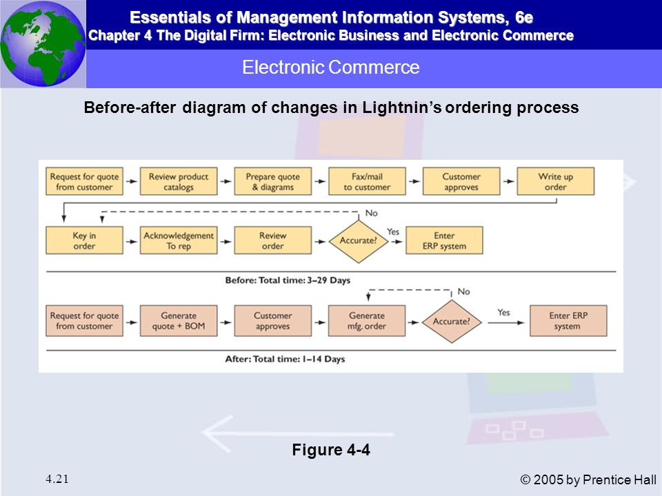 Before-after diagram of changes in Lightnin's ordering process