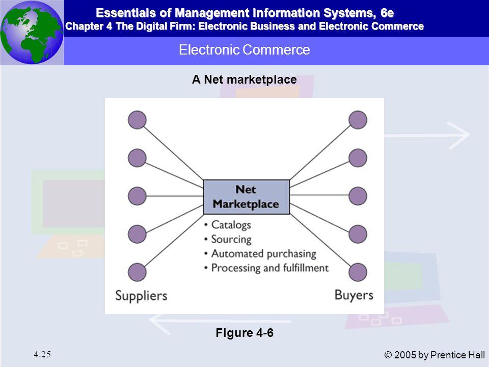 Electronic Commerce A Net marketplace Figure 4-6
