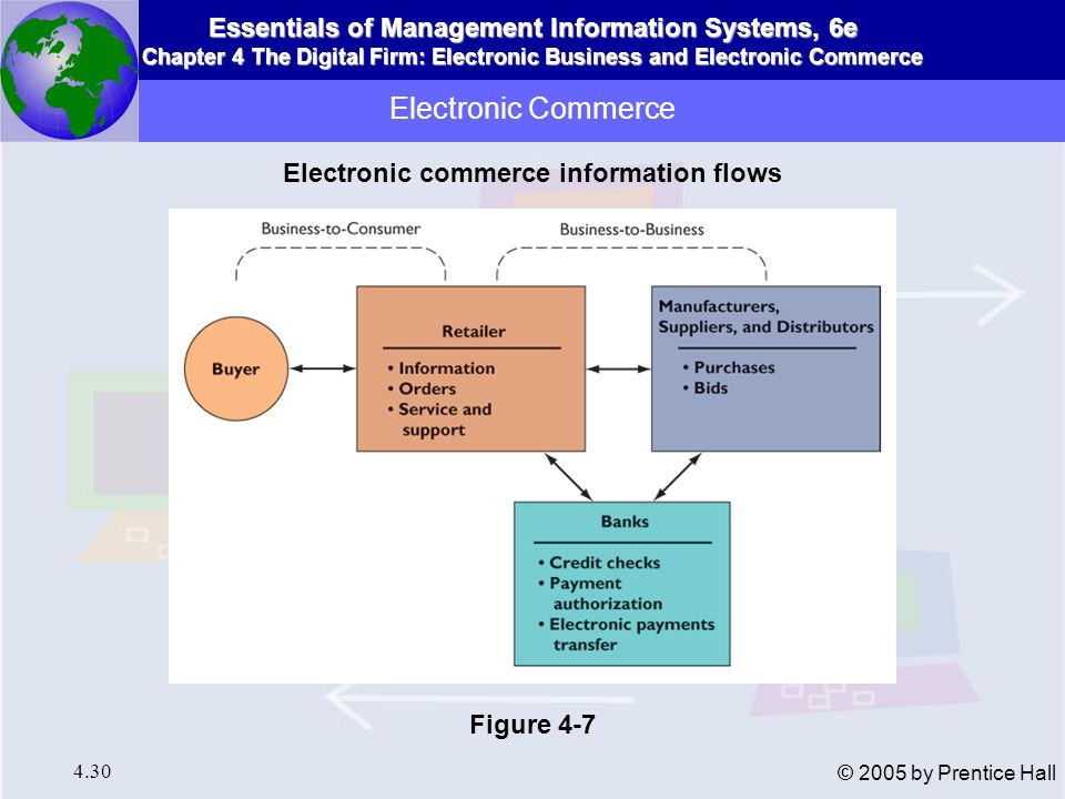 Electronic commerce information flows