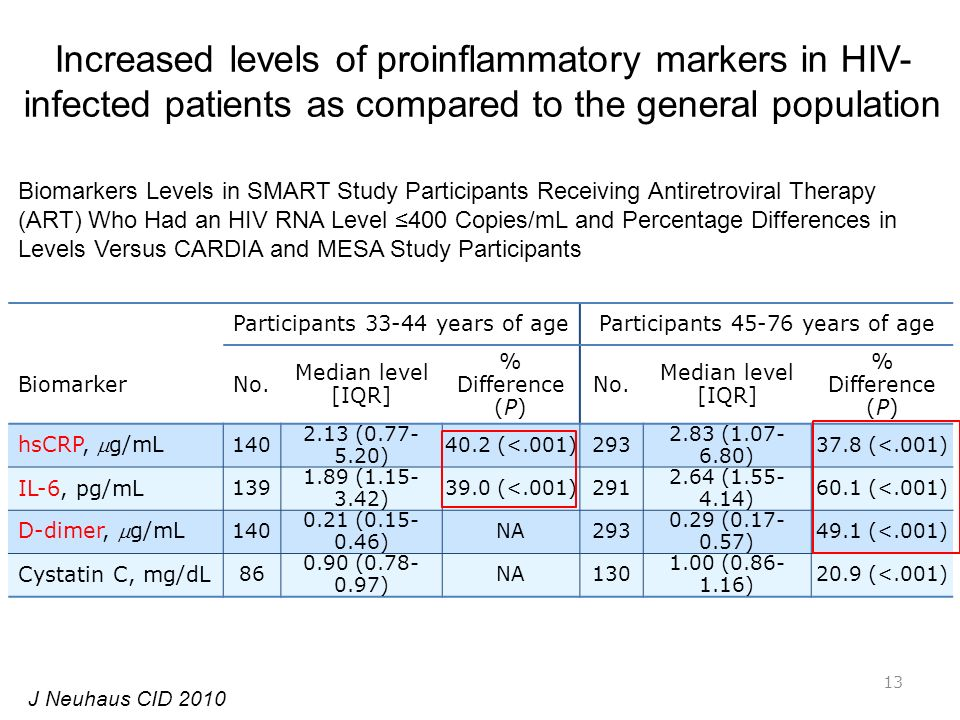 Increased levels of proinflammatory markers in HIV-infected patients as compared to the general population