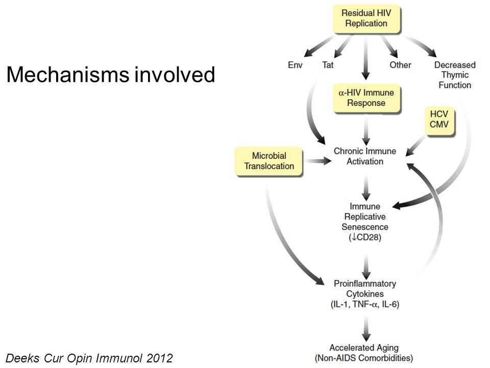 Mechanisms involved Deeks Cur Opin Immunol 2012