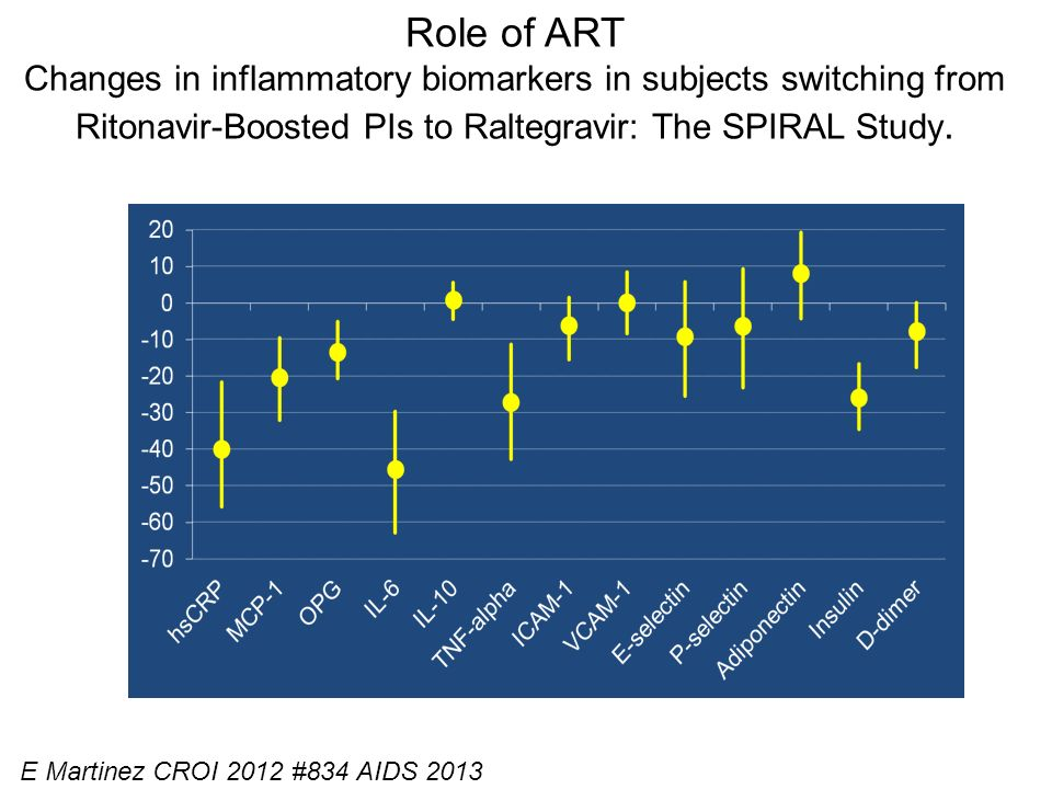 Role of ART Changes in inflammatory biomarkers in subjects switching from Ritonavir-Boosted PIs to Raltegravir: The SPIRAL Study.