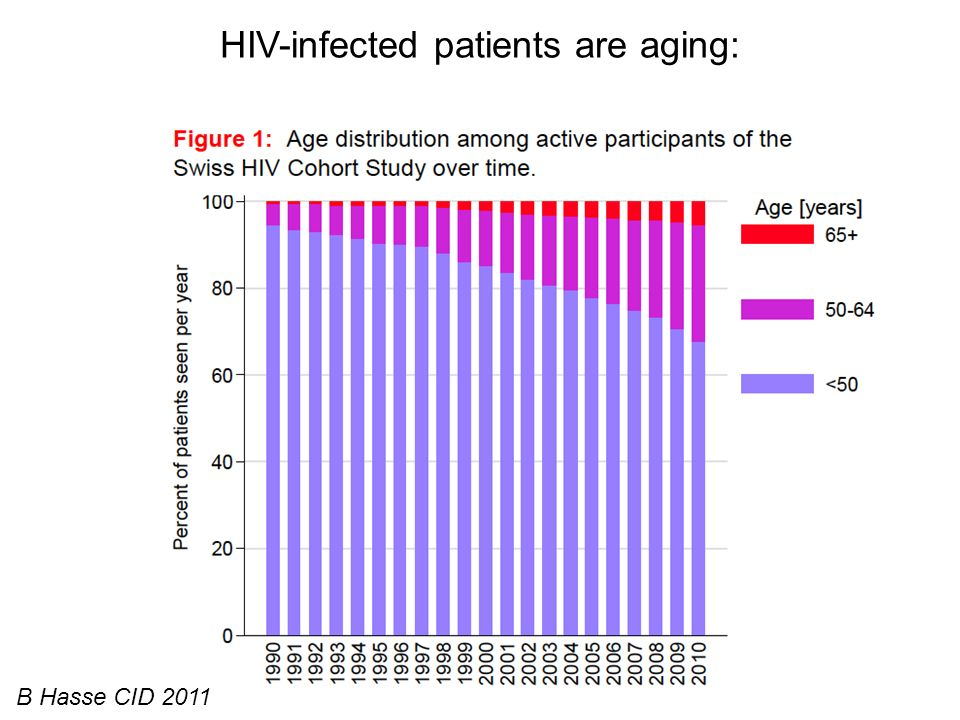 HIV-infected patients are aging: