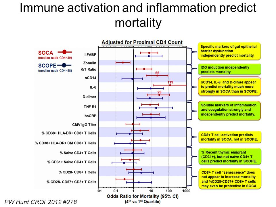 Immune activation and inflammation predict mortality