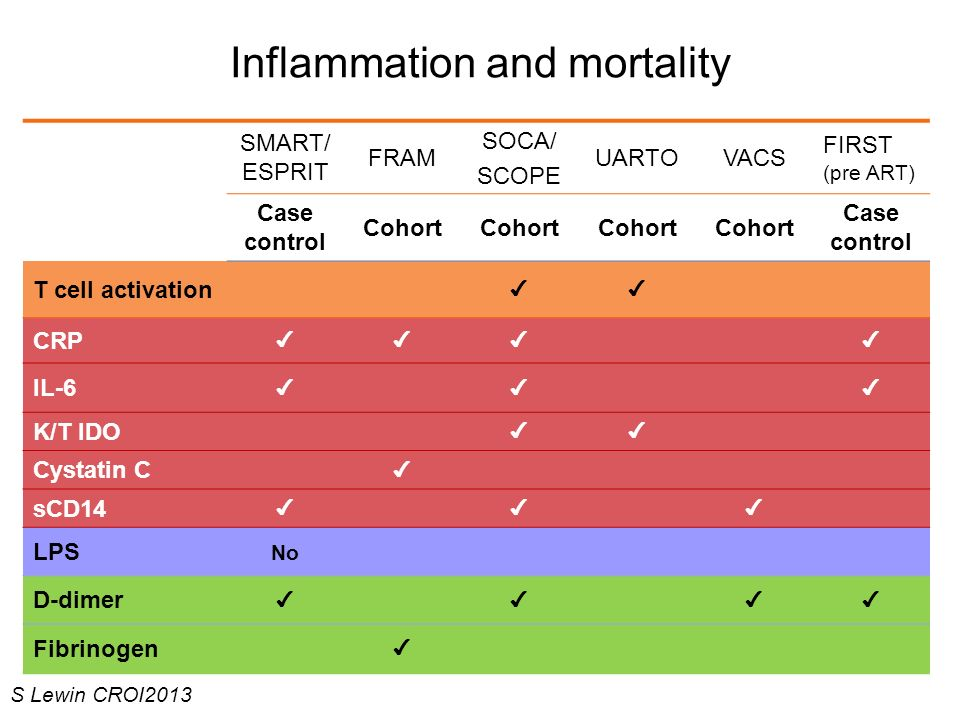Inflammation and mortality