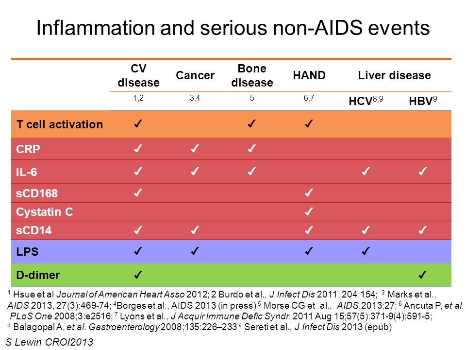 Inflammation and serious non-AIDS events