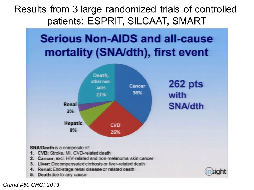 Results from 3 large randomized trials of controlled