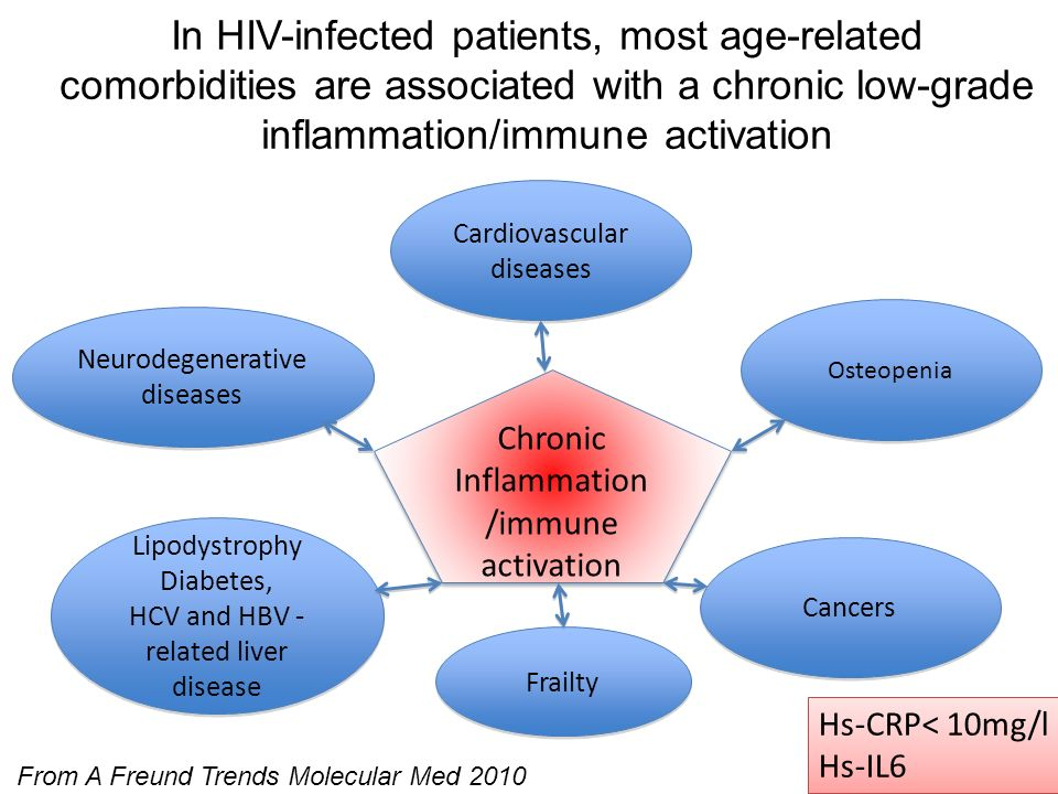 In HIV-infected patients, most age-related comorbidities are associated with a chronic low-grade inflammation/immune activation
