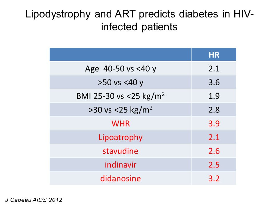 Lipodystrophy and ART predicts diabetes in HIV-infected patients