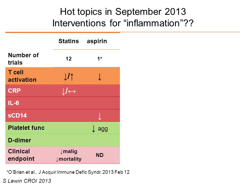 Hot topics in September 2013 Interventions for inflammation
