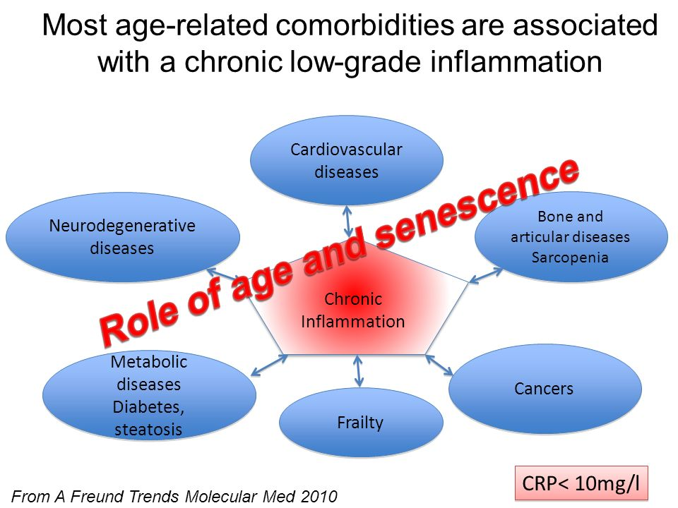 Role of age and senescence