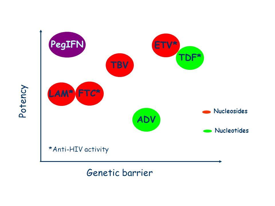 Anti-HBV drugs PegIFN ETV* TDF* TBV LAM* FTC* Potency ADV