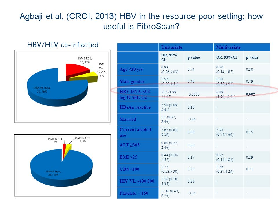 Agbaji et al, (CROI, 2013) HBV in the resource-poor setting; how useful is FibroScan