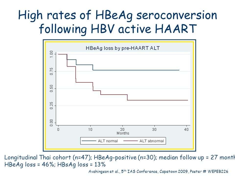 High rates of HBeAg seroconversion following HBV active HAART