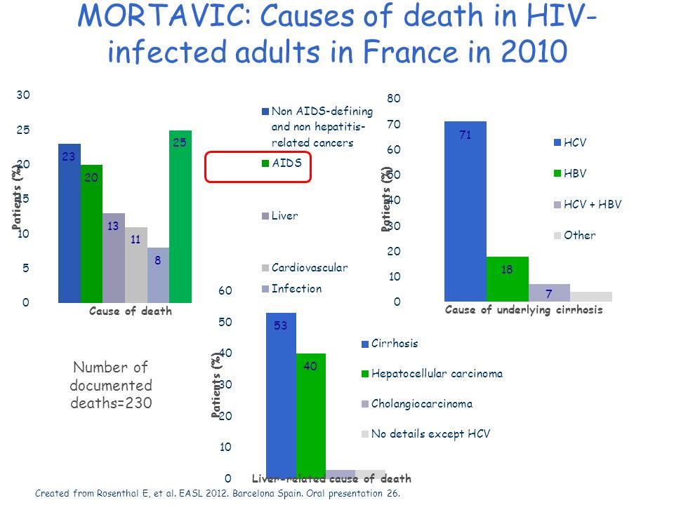MORTAVIC: Causes of death in HIV-infected adults in France in 2010