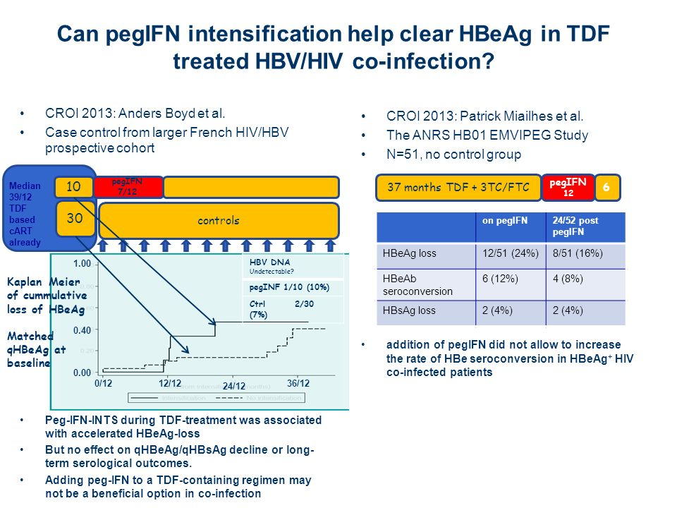 Can pegIFN intensification help clear HBeAg in TDF treated HBV/HIV co-infection
