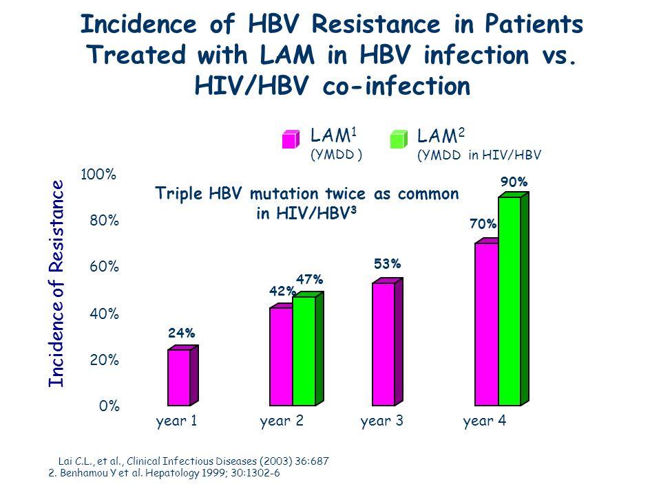 Triple HBV mutation twice as common in HIV/HBV3
