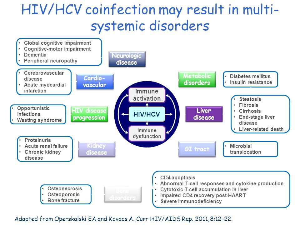 HIV/HCV coinfection may result in multi-systemic disorders