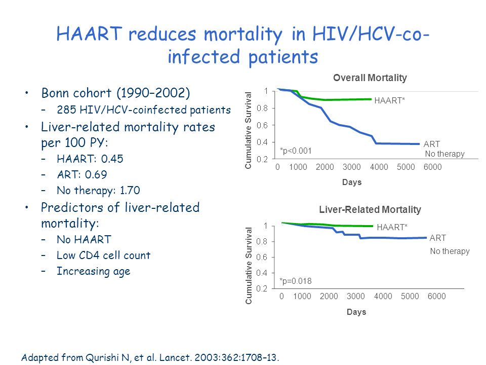 HAART reduces mortality in HIV/HCV-co-infected patients