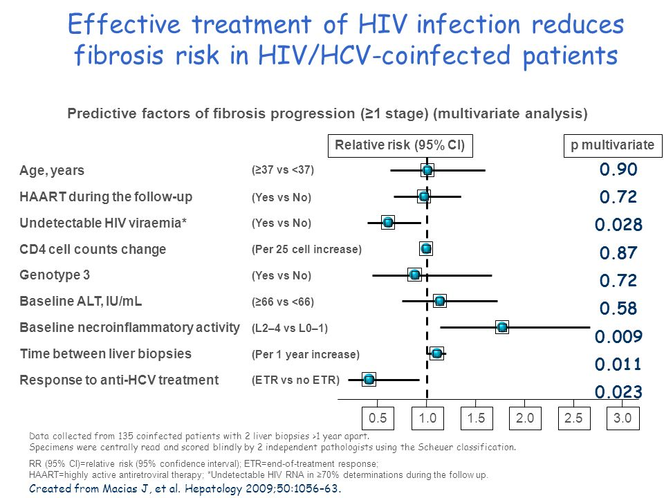 Effective treatment of HIV infection reduces fibrosis risk in HIV/HCV-coinfected patients