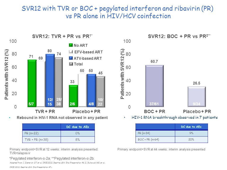 SVR12 with TVR or BOC + pegylated interferon and ribavirin (PR) vs PR alone in HIV/HCV coinfection