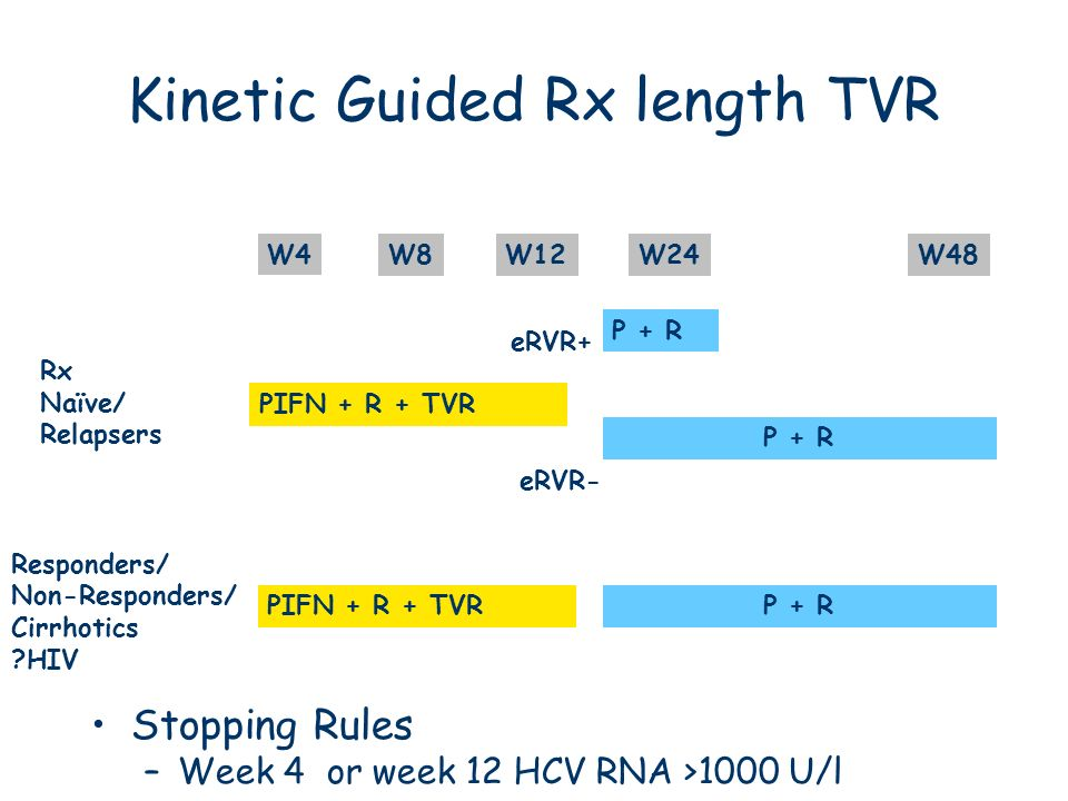 Kinetic Guided Rx length TVR
