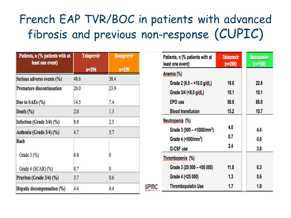 French EAP TVR/BOC in patients with advanced fibrosis and previous non-response (CUPIC)