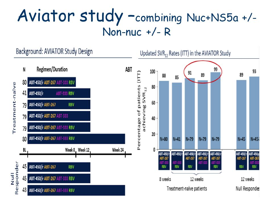 Aviator study –combining Nuc+NS5a +/- Non-nuc +/- R