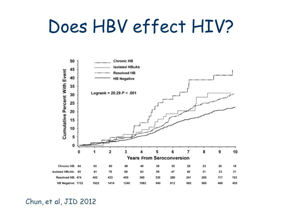 Does HBV effect HIV Chun, et al, JID 2012