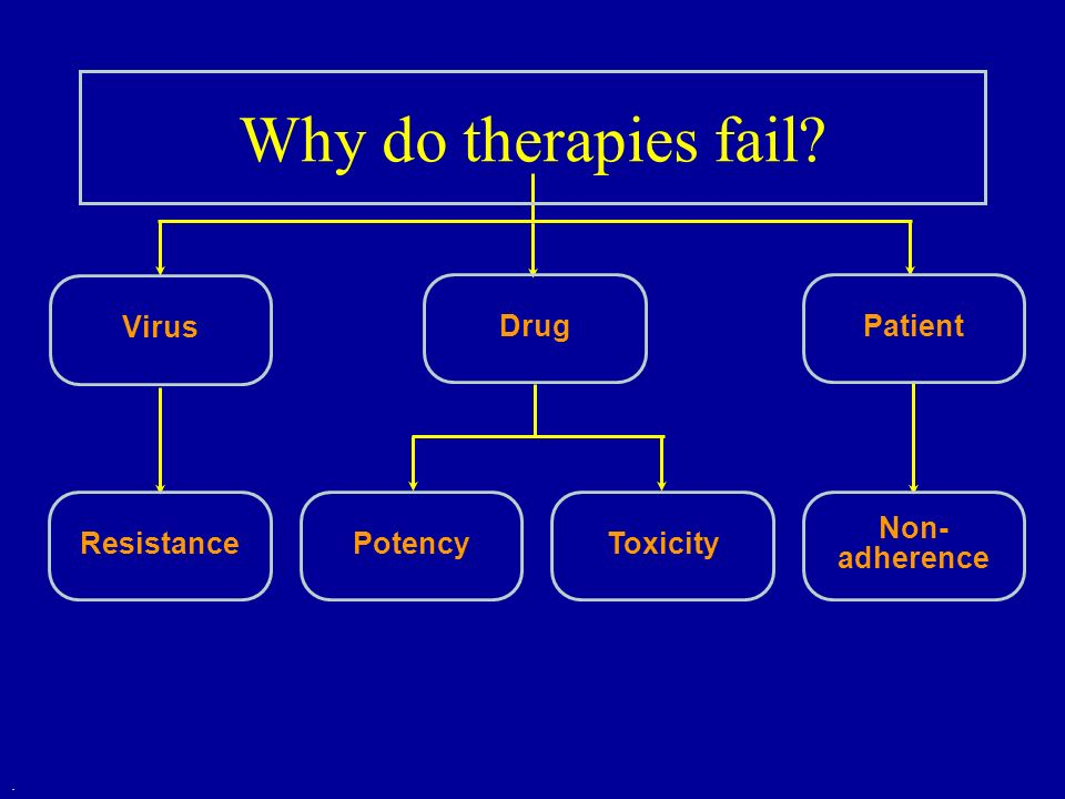Why do therapies fail Virus Drug Patient Resistance Potency Toxicity
