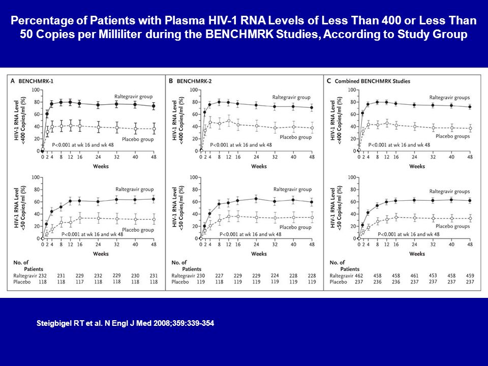 Percentage of Patients with Plasma HIV-1 RNA Levels of Less Than 400 or Less Than 50 Copies per Milliliter during the BENCHMRK Studies, According to Study Group