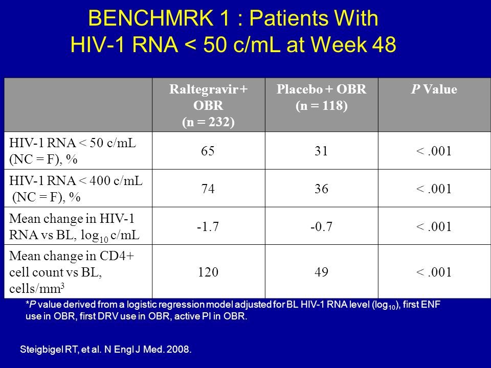 BENCHMRK 1 : Patients With HIV-1 RNA < 50 c/mL at Week 48