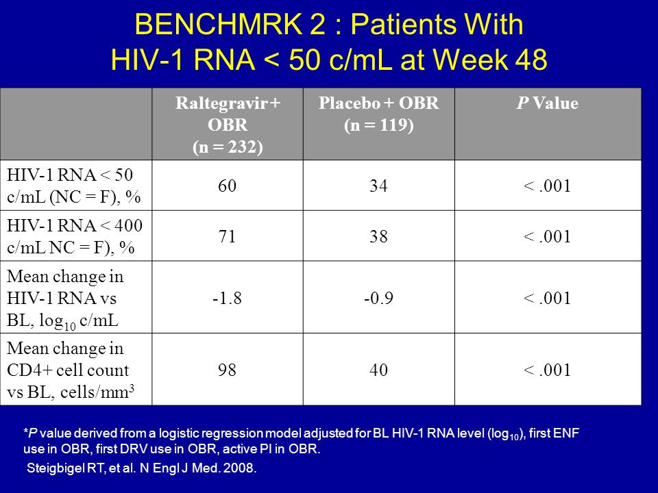 BENCHMRK 2 : Patients With HIV-1 RNA < 50 c/mL at Week 48