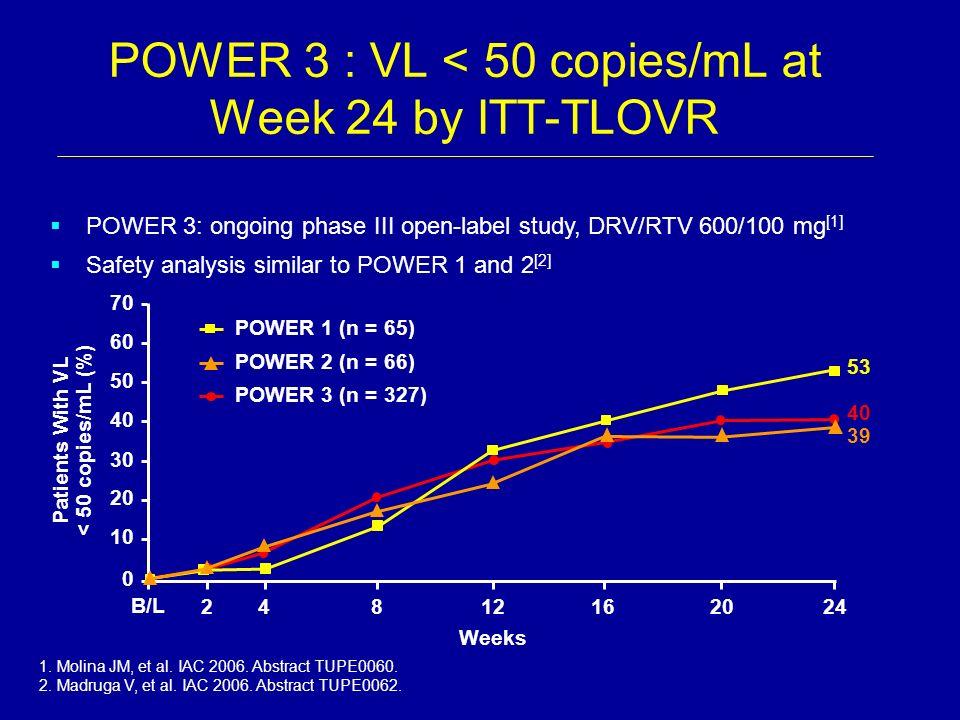POWER 3 : VL < 50 copies/mL at Week 24 by ITT-TLOVR
