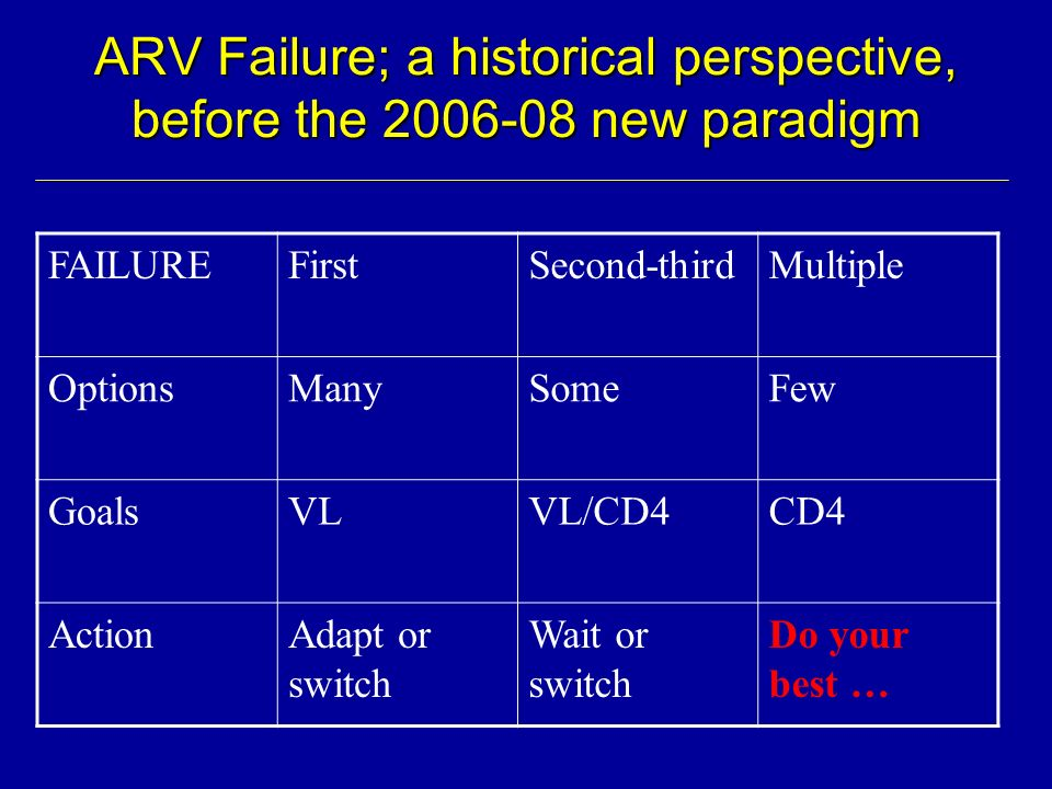 ARV Failure; a historical perspective, before the 2006-08 new paradigm