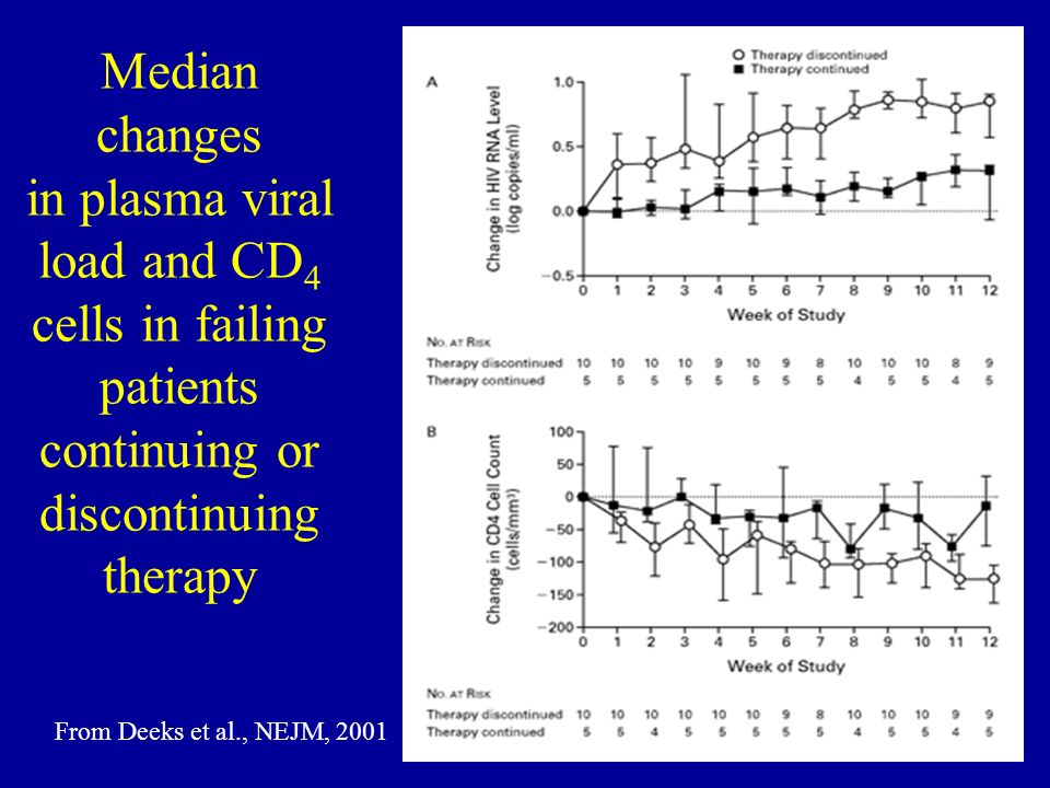 Median changes in plasma viral load and CD4 cells in failing patients continuing or discontinuing therapy