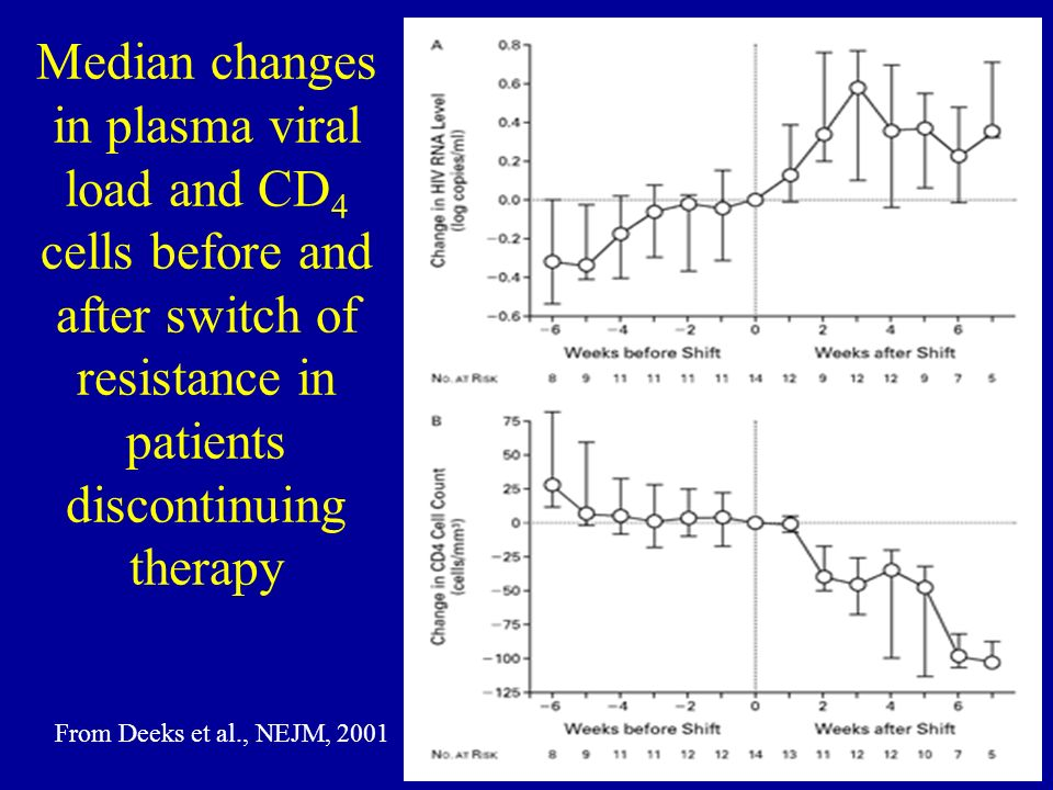 Median changes in plasma viral load and CD4 cells before and after switch of resistance in patients discontinuing therapy