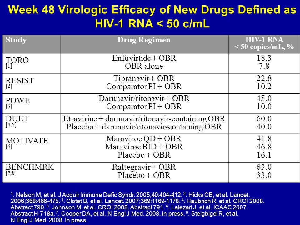 HIV-1 RNA < 50 copies/mL, %