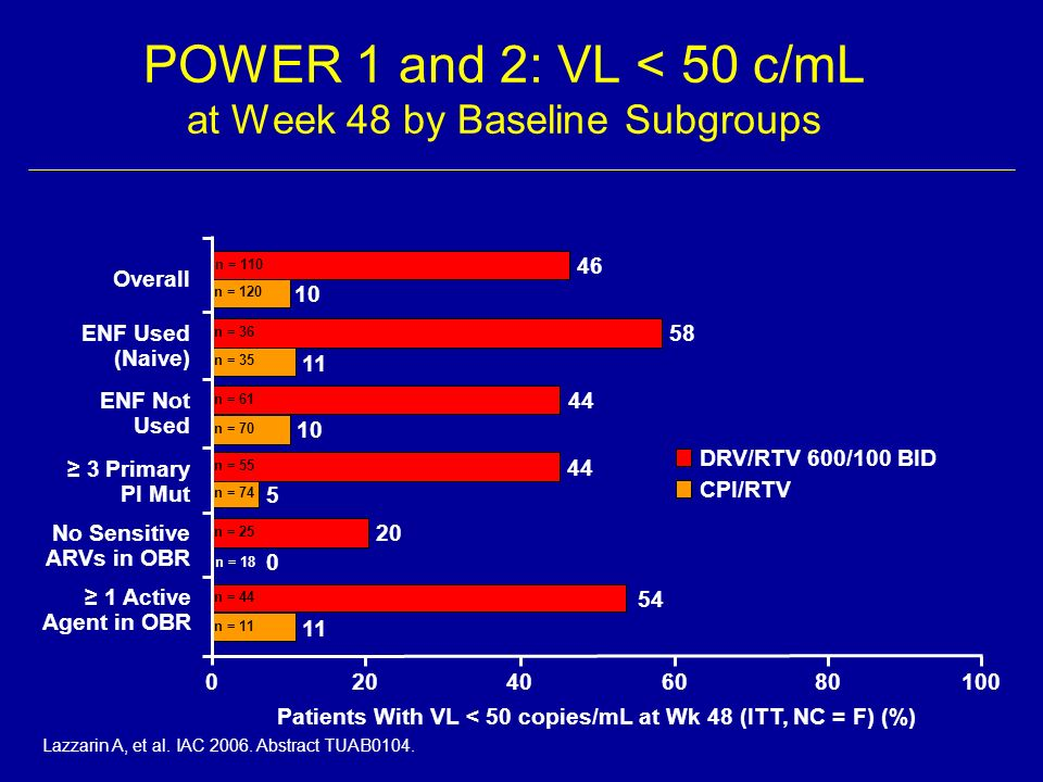 POWER 1 and 2: VL < 50 c/mL at Week 48 by Baseline Subgroups