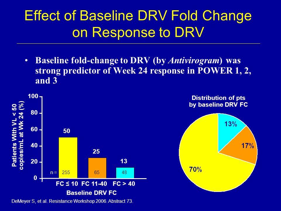 Effect of Baseline DRV Fold Change on Response to DRV