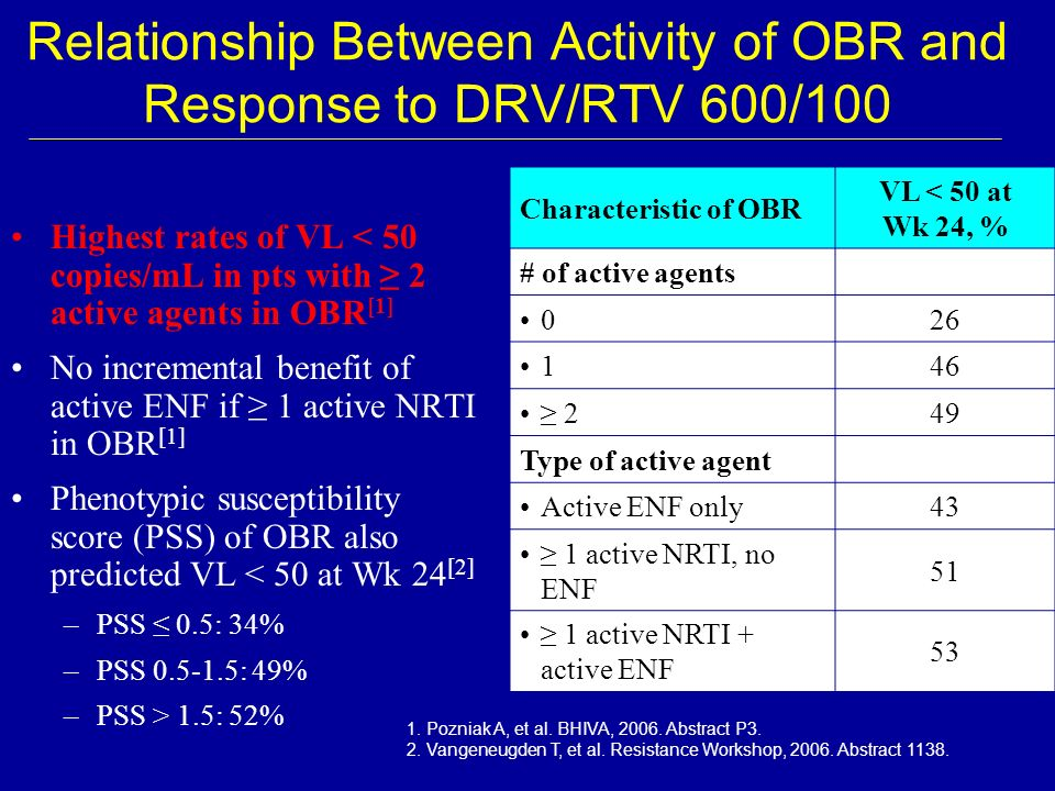 Relationship Between Activity of OBR and Response to DRV/RTV 600/100