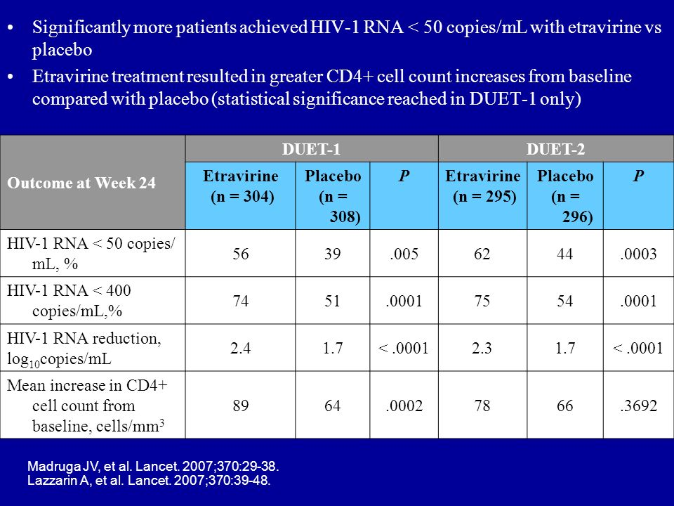 Significantly more patients achieved HIV-1 RNA < 50 copies/mL with etravirine vs placebo
