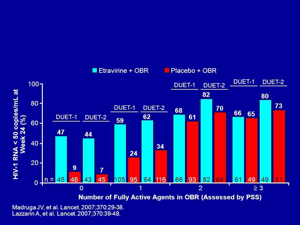 HIV-1 RNA < 50 copies/mL at Week 24 (%)