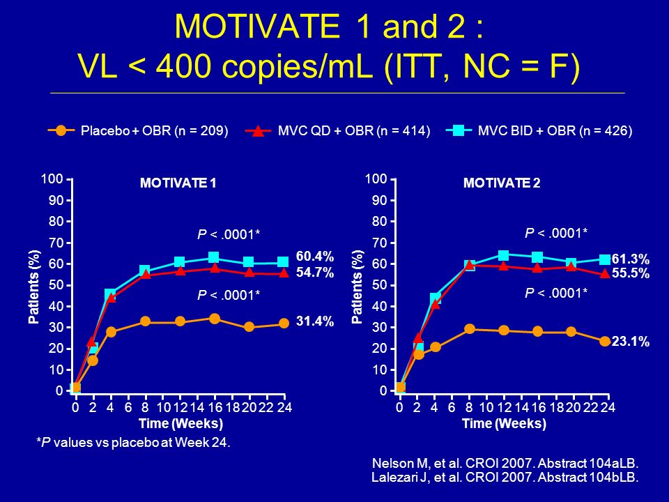 MOTIVATE 1 and 2 : VL < 400 copies/mL (ITT, NC = F)
