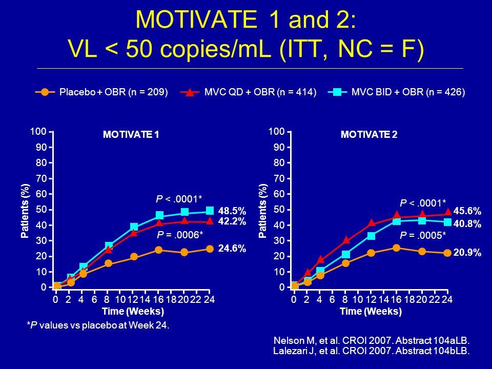 MOTIVATE 1 and 2: VL < 50 copies/mL (ITT, NC = F)