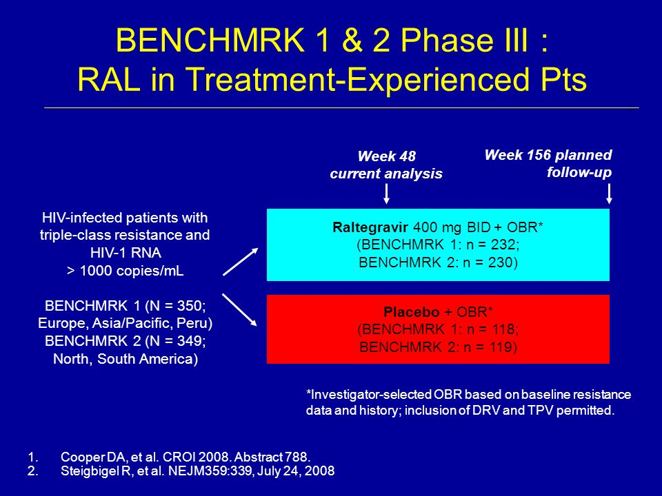 BENCHMRK 1 & 2 Phase III : RAL in Treatment-Experienced Pts