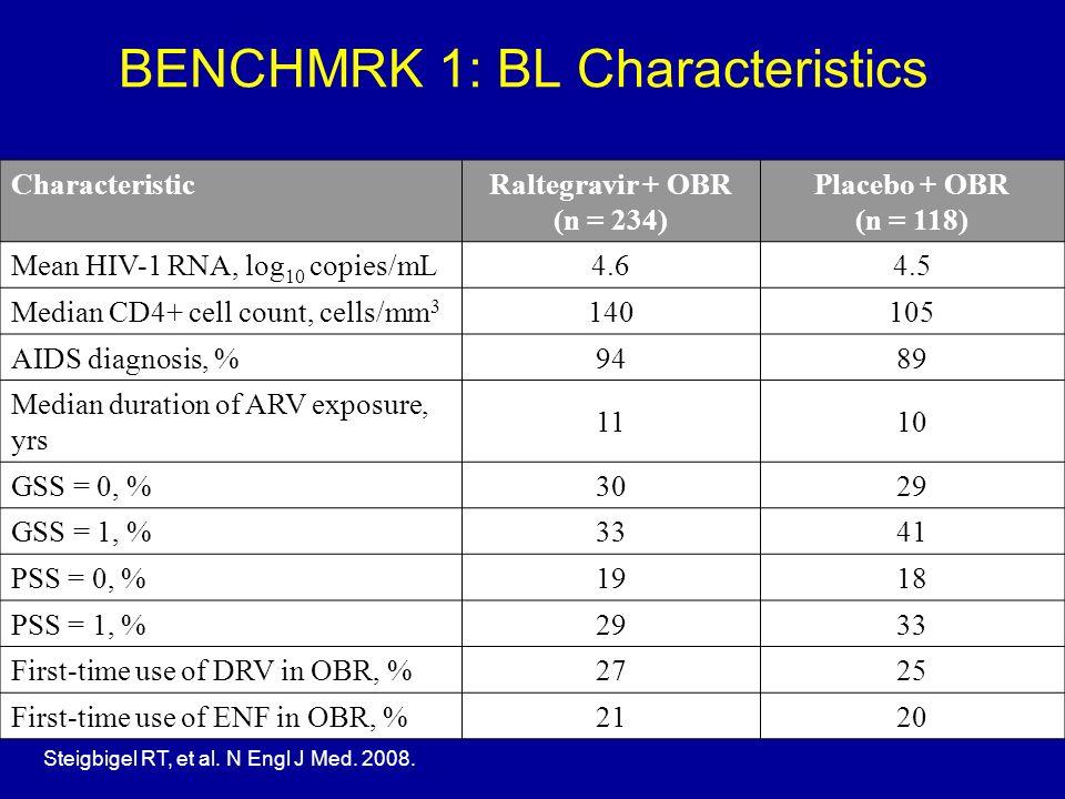 BENCHMRK 1: BL Characteristics