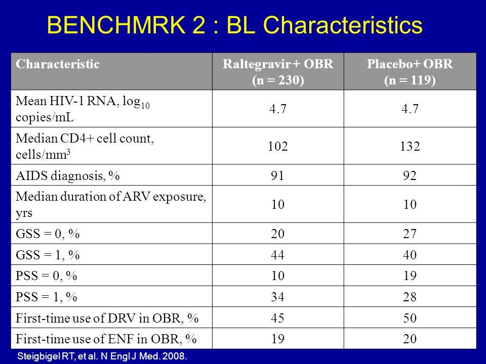 BENCHMRK 2 : BL Characteristics