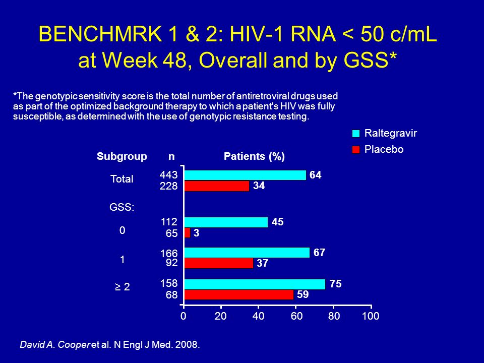 BENCHMRK 1 & 2: HIV-1 RNA < 50 c/mL at Week 48, Overall and by GSS*